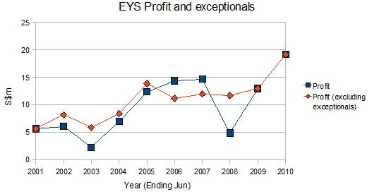 eu yan sang porter analysis Michael porter's generic and 5 forces analysis15 63  eu yan sang (eys) is a  leading healthcare company with a core focus in traditional.