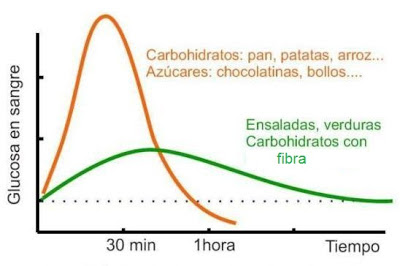 Los alimentos de bajo índice glucémico, mejores para la dieta