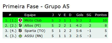 Campeonato Brasileiro Série D - 1ª Fase - Grupo A5