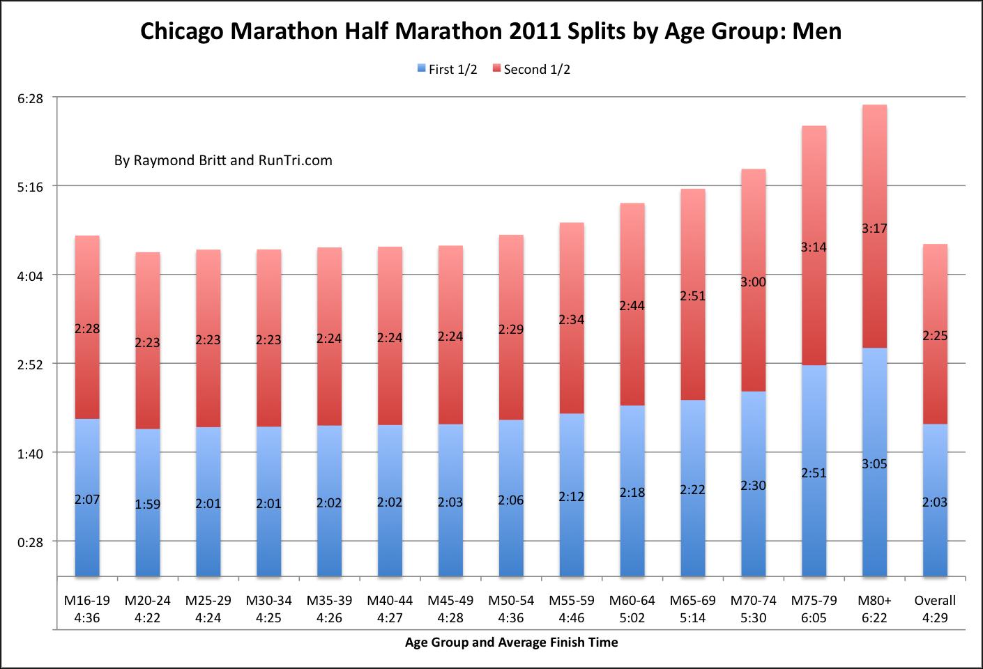 half marathon pace chart - solarfm.tk