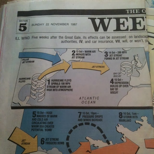 Newspaper explanation great storm 1987
