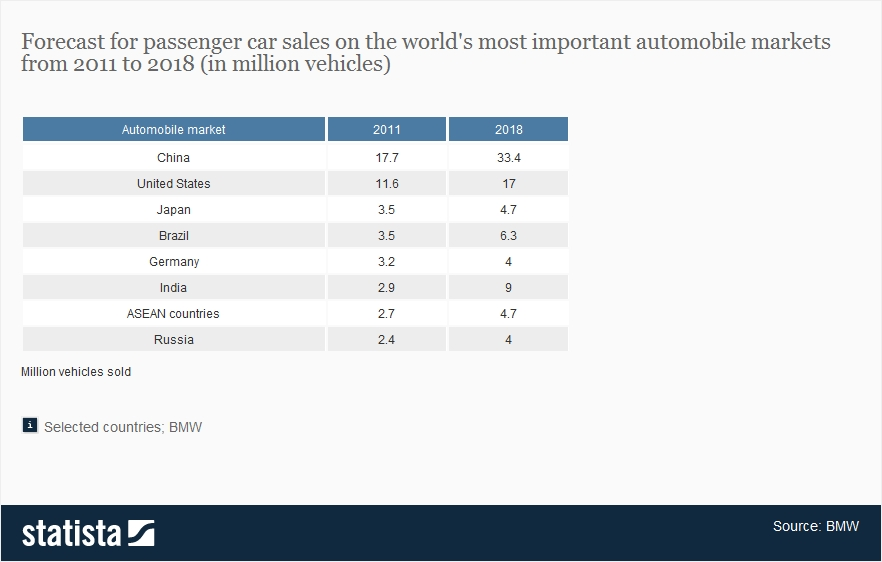 the importance of automobile industry German automobile industry, compared to other manufacturing industries   economy misses an important point, namely diverging employment and earnings .