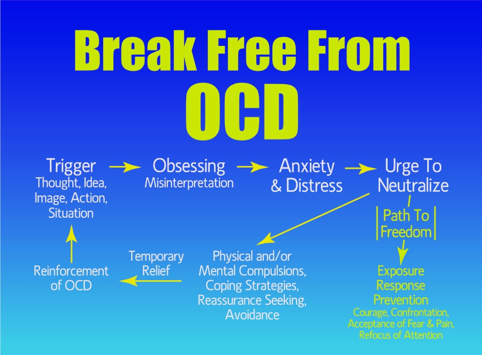 ocd through behavioral theory Posts about psychodynamic approach of ocd written by thoughts or subside the thoughts through the use of the psychodynamic theory holds the potential.