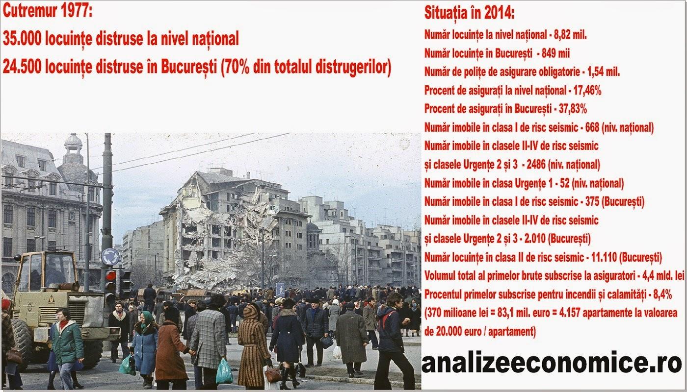 În cazul unui cutremur major, asiguratorii nu fac față