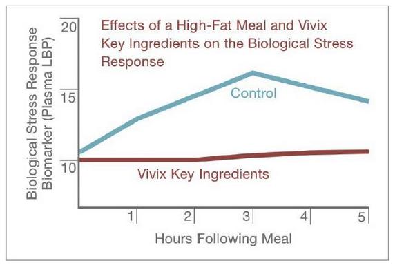 vivix membantu mengawal sel badan