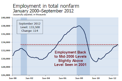 nonfarm-payroll-2012-09B Unemployment Rate 7.8%- The Web's Most Complete Report