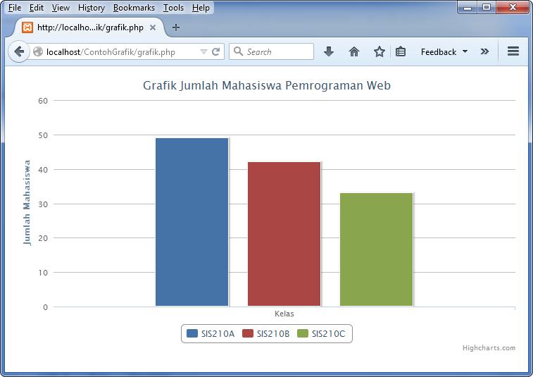 Cara Membuat Grafik Chart di PHP