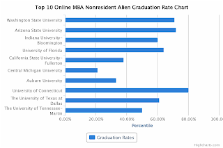 Top 10 Online MBA Nonresident Alien Graduation Rate Chart