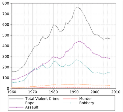 crime in the united states Us crime index state rank  the crime index value is calculated based on the data using usacom algorithms  best / worst states by crime rate in us.