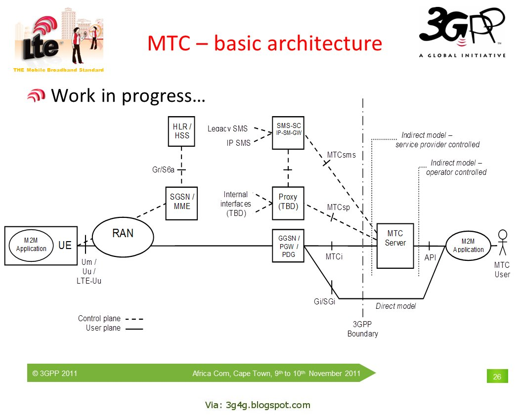 the gg blog evolution of machine type communications mtc evolution of machine type communications mtc