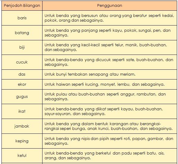 Bahasa Melayu Sekolah Rendah Nota Penjodoh Bilangan