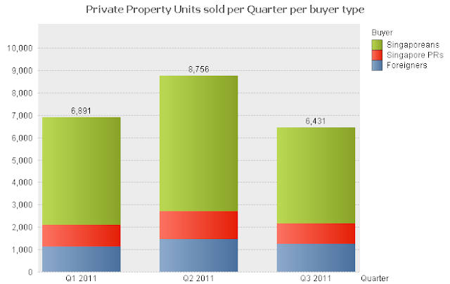 Singapore private property sold per quarter per buyer nationality