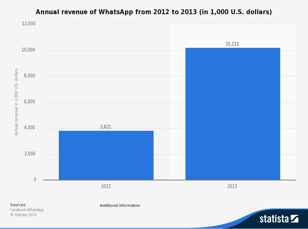 WhatsApp revenue comparing 2012 vs 2013