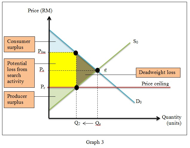 From Graph 3 It Is Shown That The Deadweight Loss Shrinks Consumer Surplus And Producer When Quantity Supplied Of Baby Formula Decreases