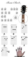 Belajar Dasar Chord Gitar