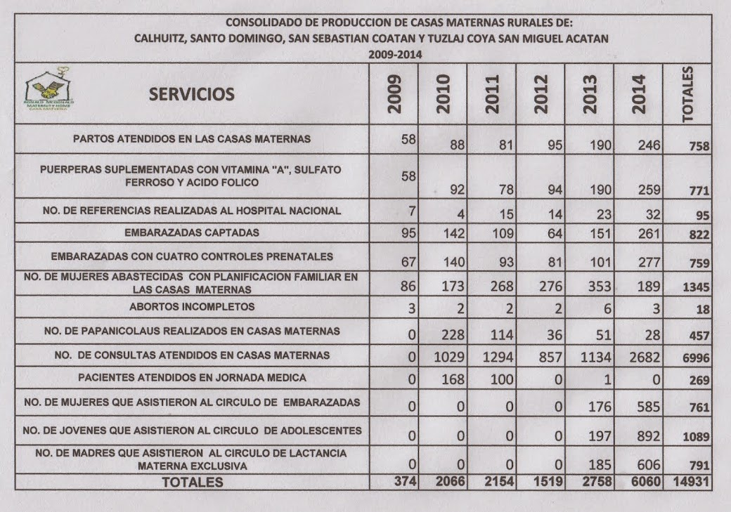 PRODUCCION CASA MATERNA 2009-2012