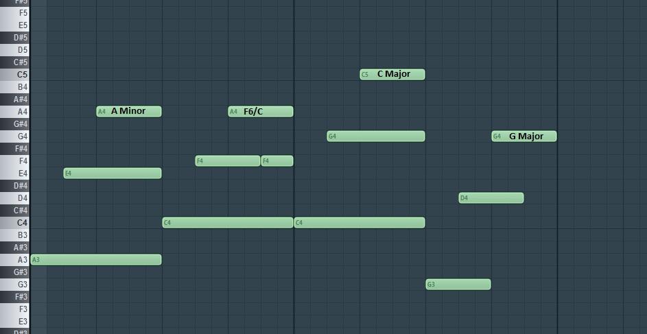 Piano u00bb Sad Piano Chords Loop - Music Sheets, Tablature, Chords and Lyrics
