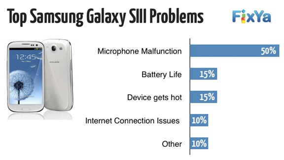 Top Samsung galaxy problems