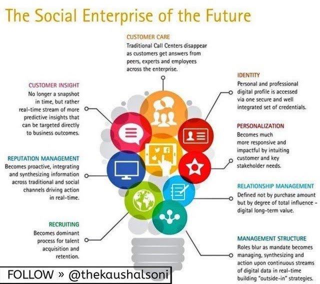 The Social Enterprise