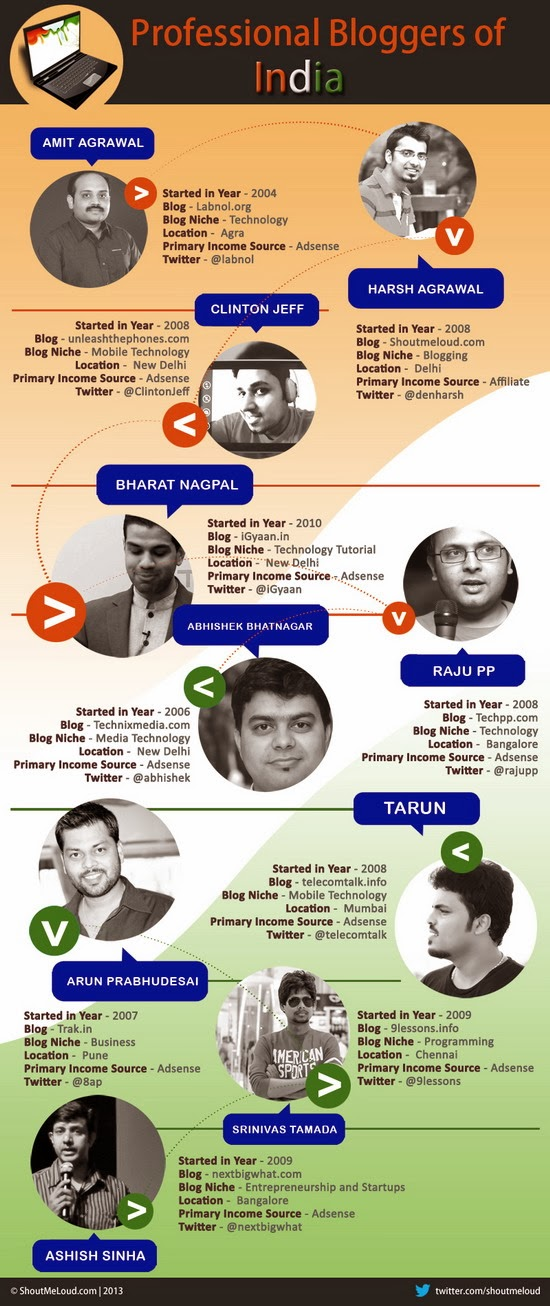 Top 20 Professional Bloggers from India of 2014 - (Infographic)