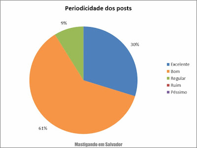 2º Pesquisa de Opinião sobre o Mastigando em Salvador: Avaliação sobre a periodicidade dos posts