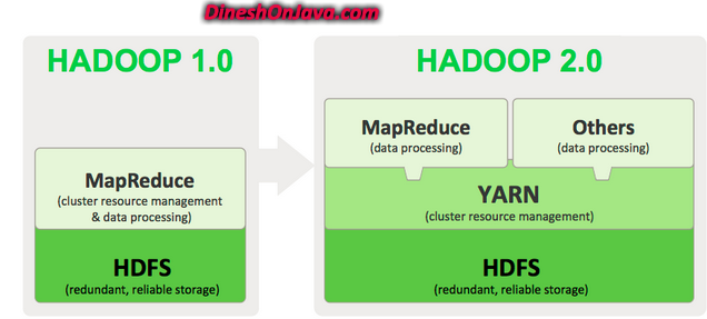 Hadoop architecture dinesh on java for Hadoop 1 architecture