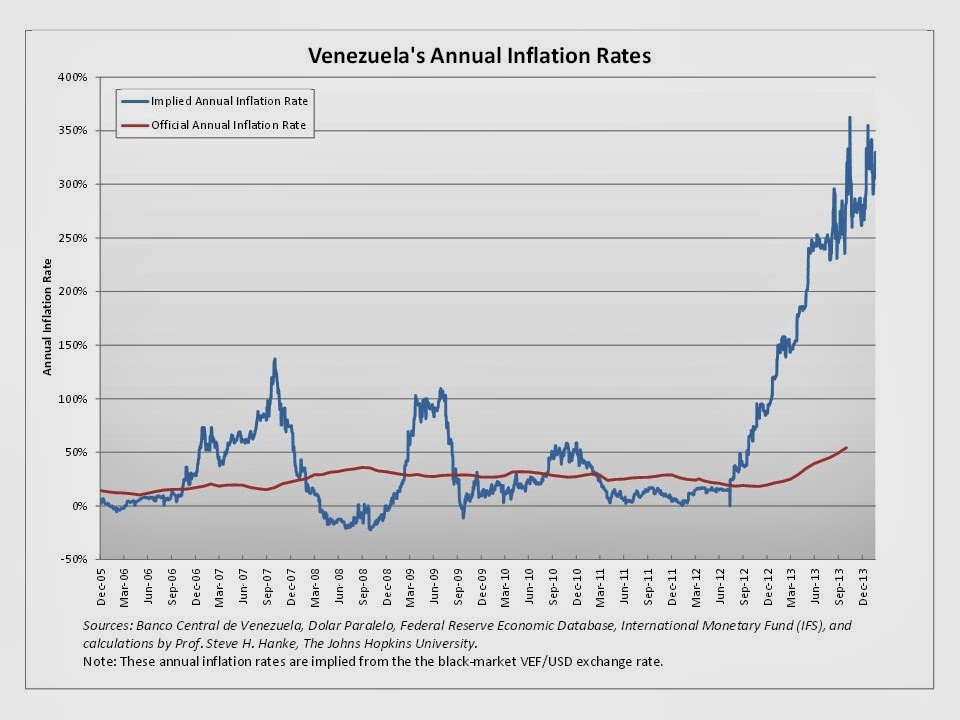 inflation in venezuela Venezuela's bolivar is collapsing and as night follows day, venezuela's annual implied inflation rate is soaring last week, the annual inflation rate broke.