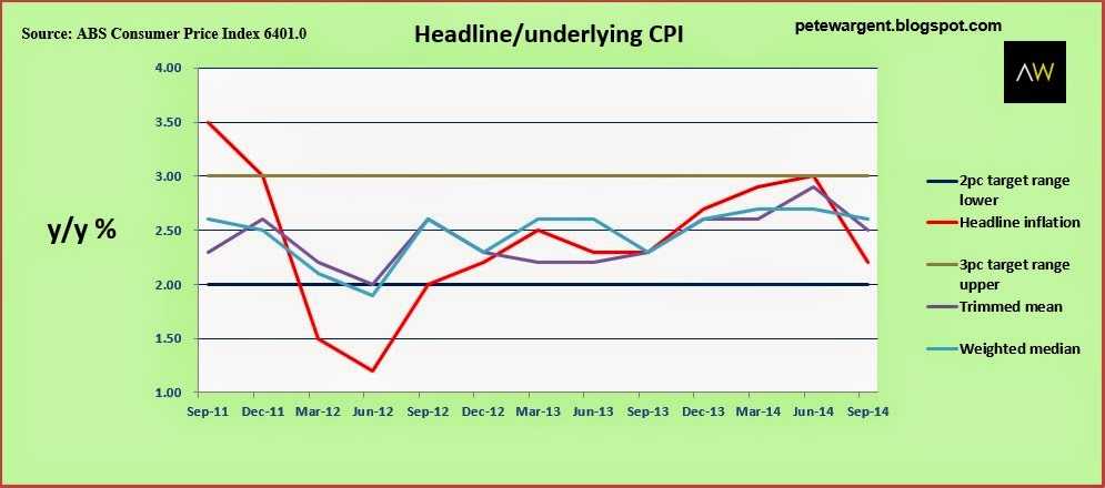 Headline/underlying CPI