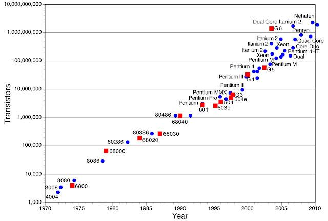 Crecimiento exponencial circuitos integrados