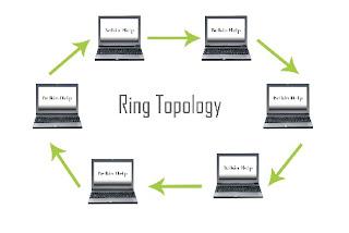 Topologi Cincin (Ring)