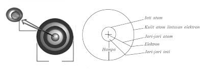 Model atom Rutherford