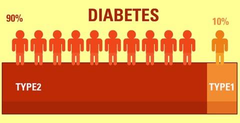 fakta om diabetes 2
