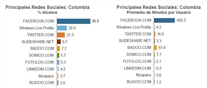 Las redes sociales mas populares en colombia