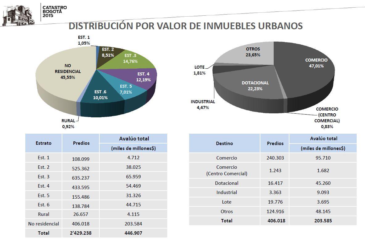 Valor CATASTRAL de BOGOTÁ por LOCALIDADES 2015