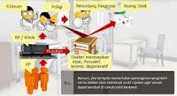 Alur Pelaksana Pemeliharaan Kesehatan Tingkat I, Tenaga Kerja Indonesia