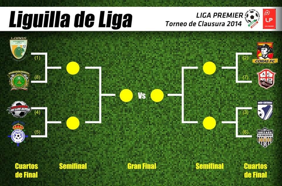 Liguilla segunda división Liga MX 2014