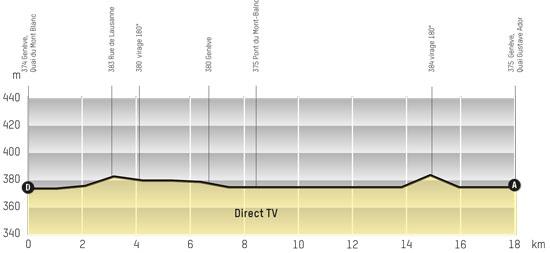Perfil Tour de Romandie 2013 Etapa 5 CRI. Genève