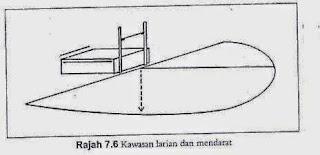 Ukuran Lapangan Lompat Tinggi.