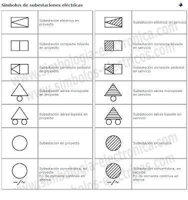 Símbolos de las subestaciones eléctricas