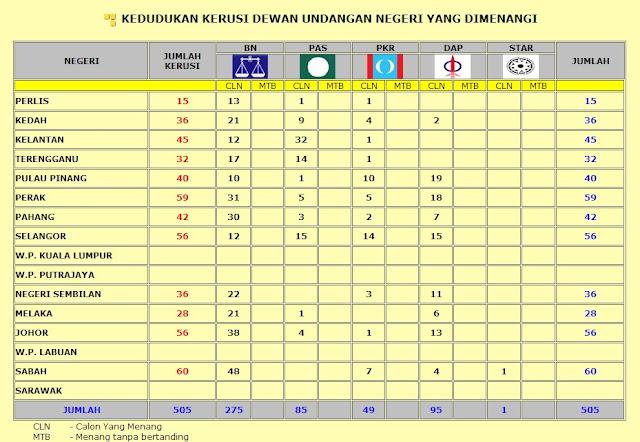 keputusan pilihanraya umum malaysia kerusi dewan undangan negeri Barisan Nasional (BN), PAS (Parti Islam Semalaysia), Parti Keadilan Rakyat (PKR) dan Bebas