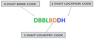 ALL Bank's SWIFT Code in Bangladesh (BD)