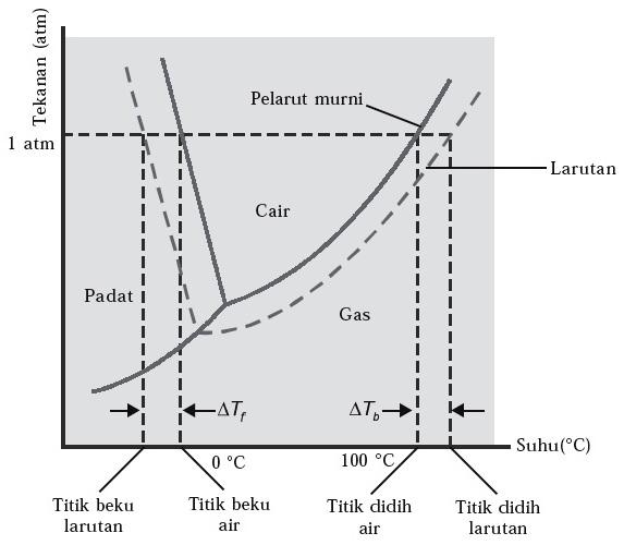 Sifat koligatif larutan elektrolit dan non elektrolit contoh soal diagram fase air ccuart Image collections