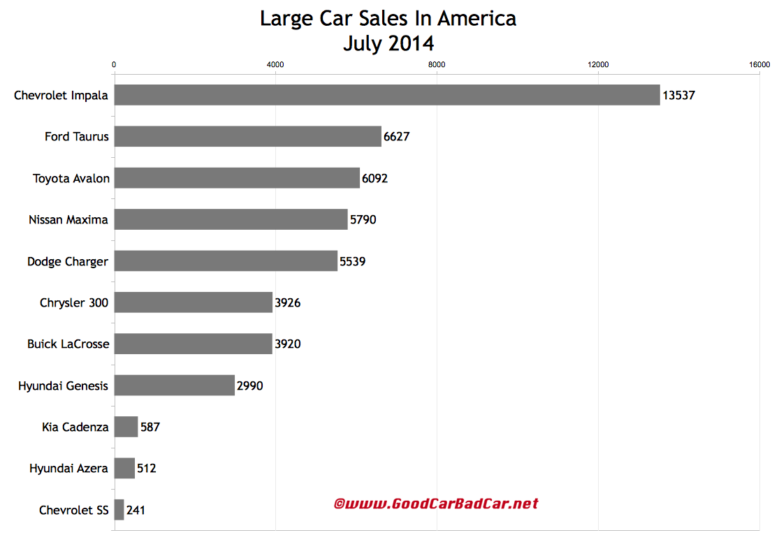 USA large car sales chart July 2014