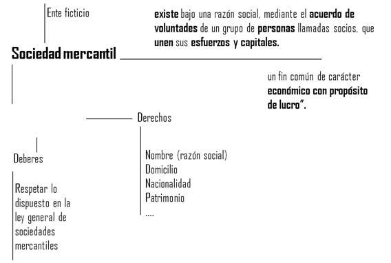 las sociedades en general: