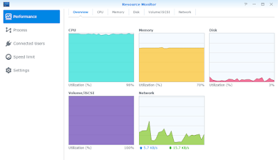 Synology Resource Monitor