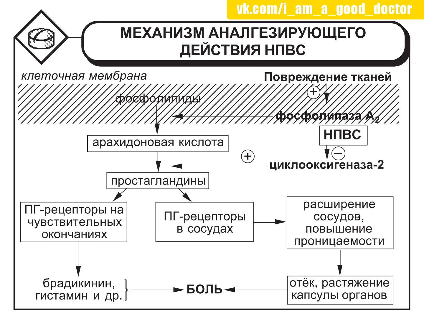 Схема отмены бета блокаторов