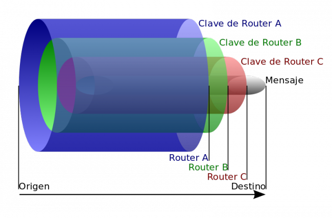 Diagrama de Tor