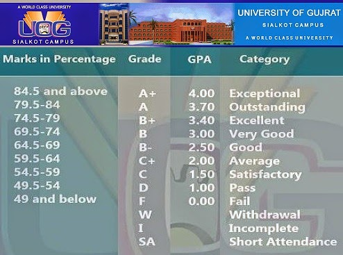 Uog Cgpa Calculator  Codewriters