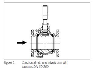 Figura 2. Construcción de una válvula serie M1,tamaños DN 50-200