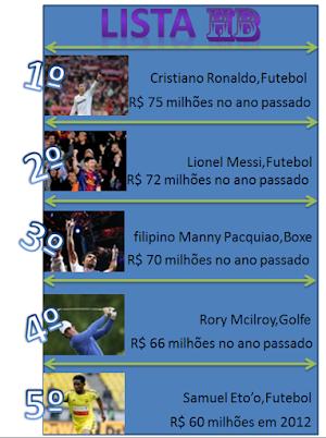 Os esportistas  que mais ganharam dinheiro em 2012